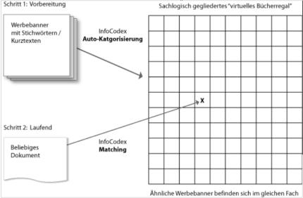 Auto-Kategorisierung