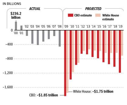 Bush Deficit vs. Obama Deficit in Pictures