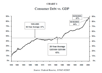 Consumer Debt vs GDP