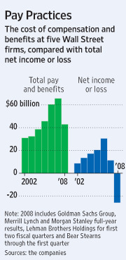 Pay Practices WSJ 17.3.2009