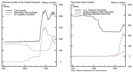 Credit and Liquidity Programs and the Federal Reserve's Balance Sheet