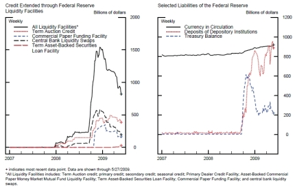 Credit and Liquidity Programs and the Federal Reserve's Balance Sheet_2