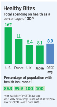 Total spending on Health as a percentage of GDP